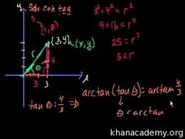 More trig examples : Polar Coordinates 1 Volume Trigonometry and precalculus series by Sal Khan