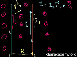 Electricity and magnetism : Magnetism 7 Volume Science & Economics series by Sal Khan
