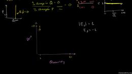 Price elasticity : Constant Unit Elastic... Volume Microeconomics series by Sal Khan