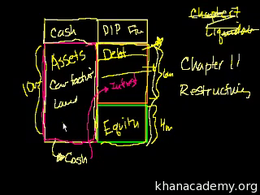 Corporate bankruptcy : Chapter 11: Bankr... Volume Finance and capital markets series by Sal Khan
