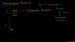 Consumption function : Consumption Funct... Volume Macroeconomics series by Sal Khan