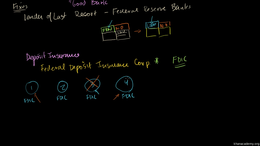 Banking and Money : FRB Commentary 2: De... Volume Finance and capital markets series by Sal Khan