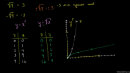 Analyzing functions : Shifting functions Volume Trigonometry and precalculus series by Sal Khan