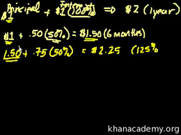 Continuous compound interest and e : Int... Volume Finance and capital markets series by Sal Khan