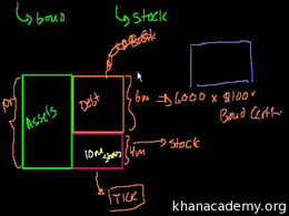 Introduction to stocks : Bonds vs. Stock... Volume Finance and capital markets series by Sal Khan