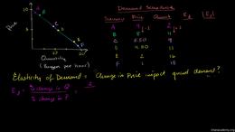 Price elasticity : Price Elasticity of D... Volume Microeconomics series by Sal Khan