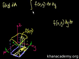 Double integrals : Double Integrals 4 Volume Calculus series by Sal Khan