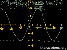Graphs of trig functions : Graphing trig... Volume Basic trigonometric ratios series by Sal Khan