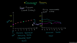 Forward and futures contracts : Contango Volume Finance and capital markets series by Sal Khan