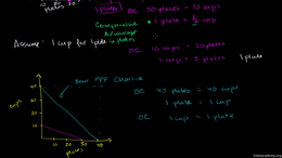Comparative advantage and gains from tra... Volume Microeconomics series by Sal Khan