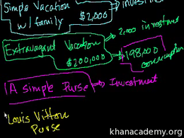 Investment and consumption : Investment ... Volume Finance and capital markets series by Sal Khan