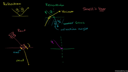 Waves and optics : Refraction and Snell'... Volume Science & Economics series by Sal Khan