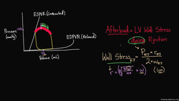 Changing the PV Loop : What is afterload... Volume Science & Economics series by Rishi Desai