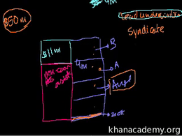 Life of a company--from birth to death :... Volume Finance and capital markets series by Sal Khan