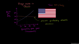 Deadweight loss : Taxes and Perfectly El... Volume Microeconomics series by Sal Khan