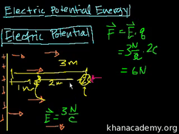 Electricity and magnetism : Voltage Volume Science & Economics series by Sal Khan