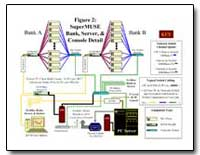 Figure 2 : Supermuse Bank, Server, And C... by Environmental Protection Agency