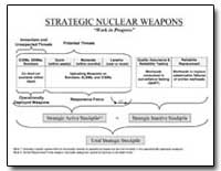 Strategic Nuclear Weapons by