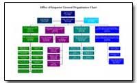 Office of Inspector General Organization... by Higgins, John P., Jr.