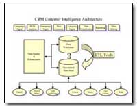 Crm Customer Intelligence Architecture by