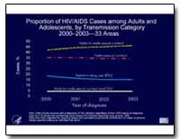 Proportion of Hiv/Aids Cases Among Adult... by Department of Health and Human Services