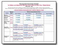 Recommended Immunization Schedule for Ch... by Department of Health and Human Services