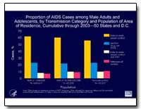 Proportion of Aids Cases Among Male Adul... by Department of Health and Human Services