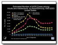 Estimated Number of Aids Cases Among Adu... by Department of Health and Human Services