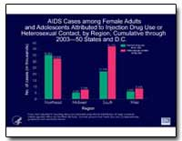 Aids Cases Among Female Adults and Adole... by Department of Health and Human Services