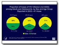 Proportion of Cases of Hiv Infection (No... by Department of Health and Human Services
