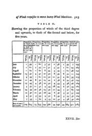 Of the Degrees and Quantities of Winds R... Volume Vol. 67 by Stedman, J.